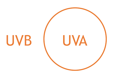 Le creme solari efficaci contengono protezioni UVA e UVB